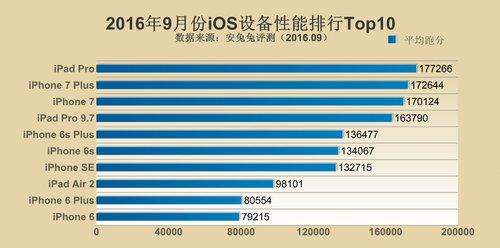 TOP 10 wrzesien iOS