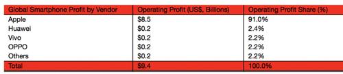 Fot. Strategy Analytics