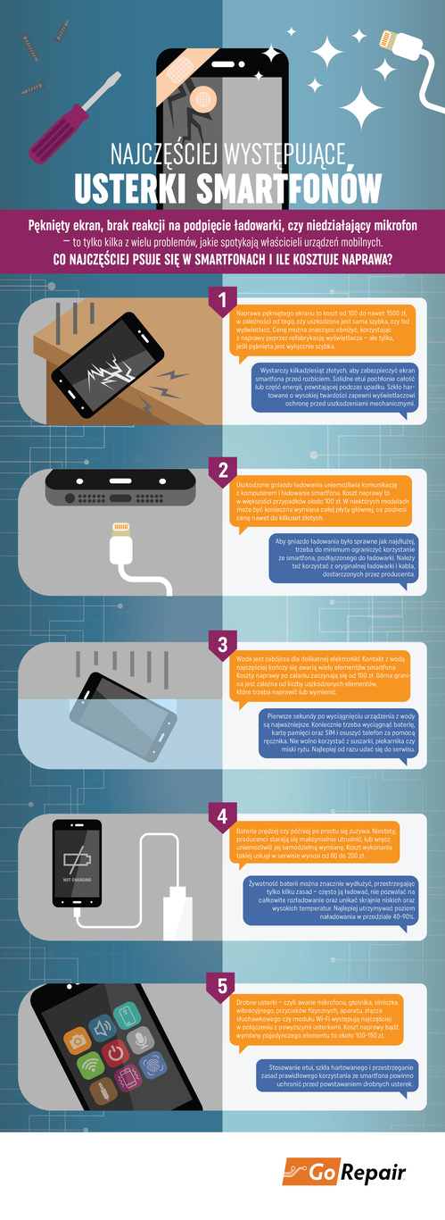 usterki-smartfonow-infografika-HQ