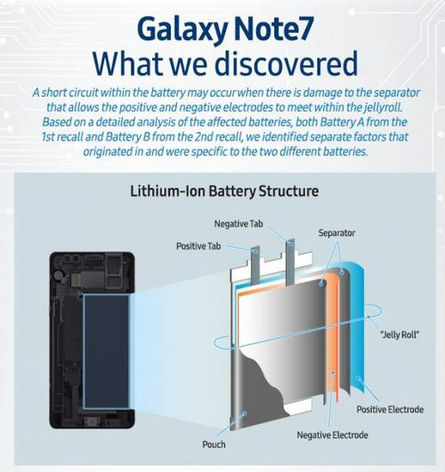 samsung-galaxy-note-7-probe-results-are-in-two-types-of-battery-issues-512086-5