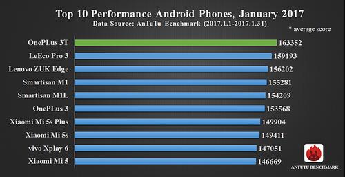 AnTuTu TOP10 Android