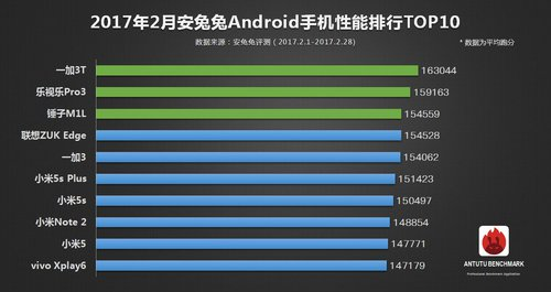 TOP 10 luty Android