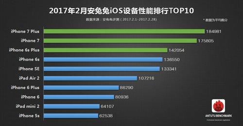 TOP 10 luty iOS