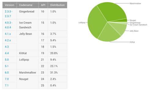 Fot. Android Developers