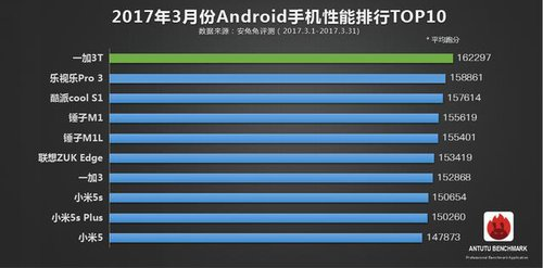 AnTuTu TOP10 marzec - Android
