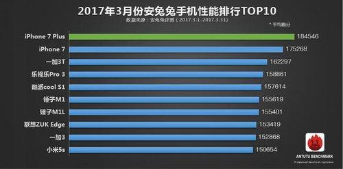 AnTuTu TOP10 marzec