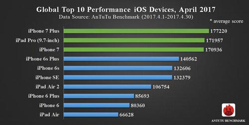 AnTuTu TOP10 iOS