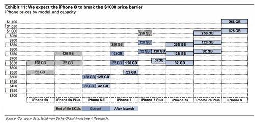 fot. Goldman Sachs, Business Insider