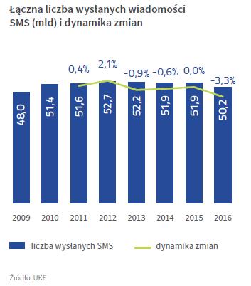 Liczba wysłanych SMS-ów w 2016 / fot. informacje prasowe