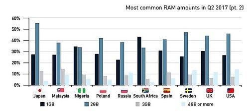 RAM w Polsce / fot. DeviceAtlas