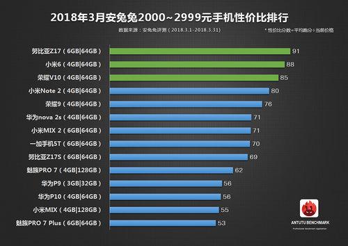 AnTuTu do 2999 juanów