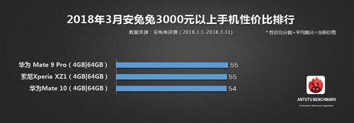 AnTuTu powyżej 3000 juanów