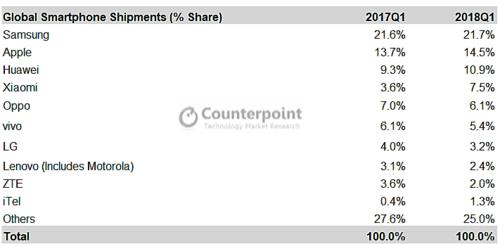 Udziały poszczególnych producentów w sprzedaży / fot. Counterpoint