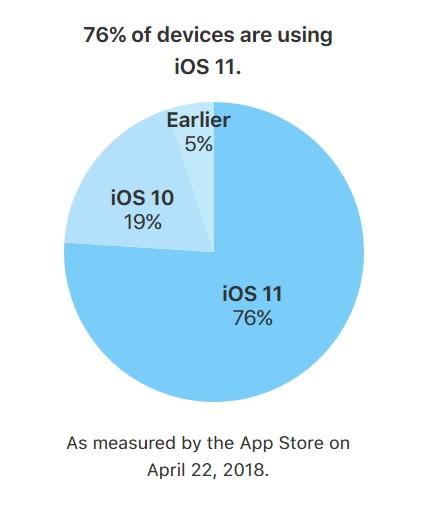 IOS 11 udział w rynku