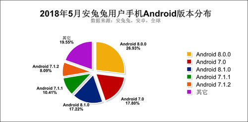 Popularność poszczególnych wersji Androida / fot. AnTuTu