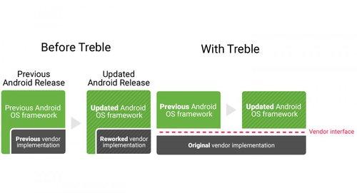 Fot. Project Trebble