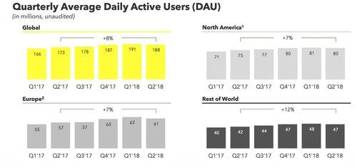 Liczba aktywnych użytkowników Snapchataa / fot. TechCrunch