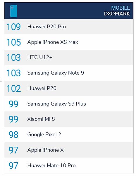 Aktualni liderzy rankingu DxOmark - LG G7 ThinQ nie widać