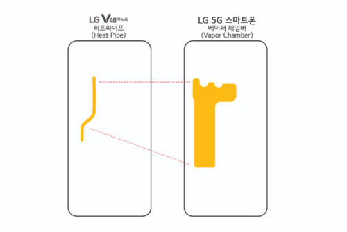 Komora parowa w modelu 5G / fot. PhoneArena