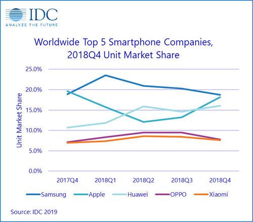 Spadek sprzedaży smartfonów
