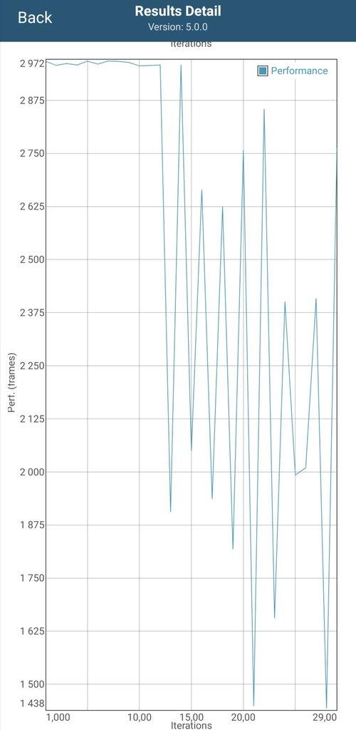 Wydajność graficzna w czasie 30-minutowego testu