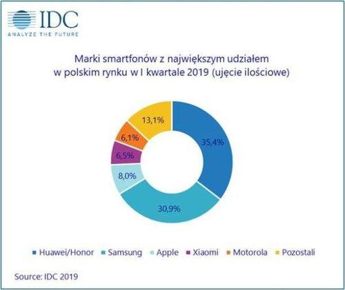 Fot. IDC