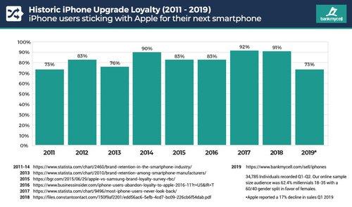 Lojalność iPhone