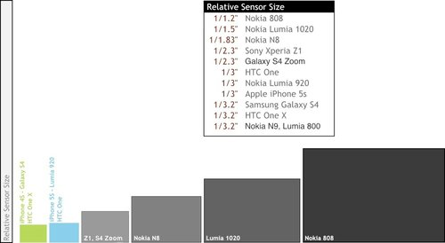 Fot. AAS (http://www.allaboutsymbian.com/features/item/18398_Smartphone_camera_sensor_sizes.php)