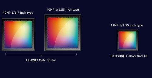 Matryce w Huawei Mate 30 Pro/fot. IceUniverse