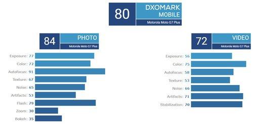Fot. DxOMark
