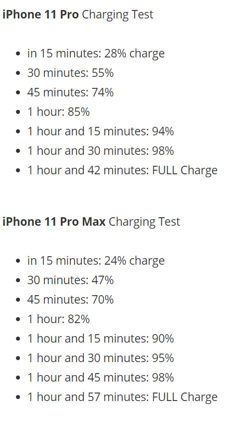 Szybkość ładowania iPhone'a 11 Pro i Pro Max/fot. PhoneArena