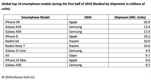 Sprzedaż smartfonów w pierwszej połowie 2019 roku/fot. Informa Tech