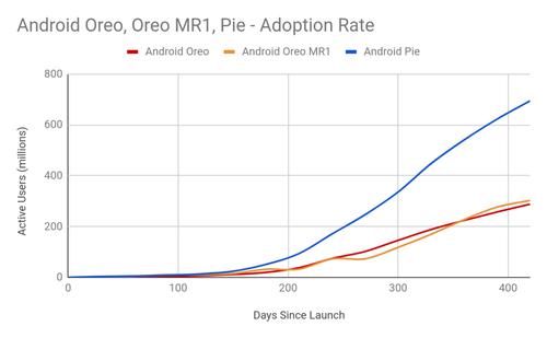 Statystyki aktualizacji Android dzięki Project Treble / fot. Google
