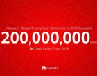 Huawei upada, dlatego już w tym roku sprzedało kiepskie 200 milionów smartfonów