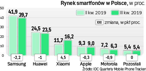 Rynek smartfonów w Polsce, 3Q 2019 / fot. IDC, RP