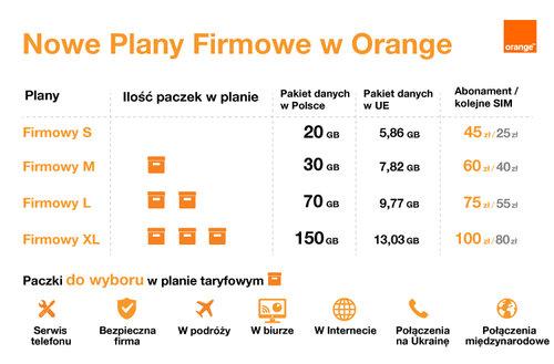 Nowe Plany Firmowe Orange