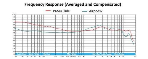 PaMu Slide vs. Airpods 2: wykres / fot. Padmate