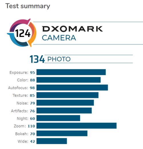 mi 10 pro dxomark (3)