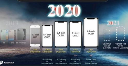 Warianty iPhone 2020/fot. TF International Securities