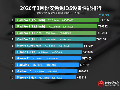 Najmocniejsze urządzenia z iOS w AnTuTu / fot. Weibo
