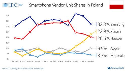 Sprzedaż smartfonów w Polsce, 4Q 2019 / fot. IDC via Marek Kujda