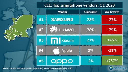 Sprzedaż smartfonów w Europie Środkowo-Wschodniej (1Q 2020) / fot. Canalys via Xiaomi Polska