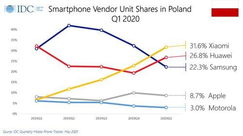 Sprzedaż smartfonów w Polsce (1Q 2020) / fot. IDC via Marek Kujda