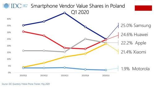Sprzedaż smartfonów w Polsce (1Q 2020) w ujęciu wartościowym / fot. IDC via Marek Kujda
