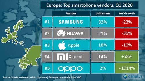 Sprzedaż smartfonów w Europie (1Q 2020) / fot. Canalys via Xiaomi Polska
