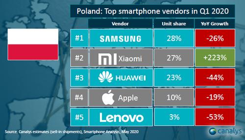 Sprzedaż smartfonów w Polsce (1Q 2020) / fot. Canalys via Xiaomi Polska