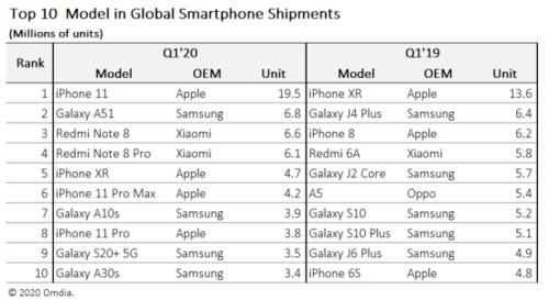 Sprzedaż smartfonów na świecie - najpopularniejsze modele / fot. Omdia