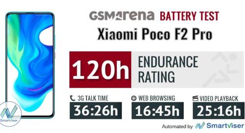 POCO F2 Pro ma naprawdę świetną baterię/fot. GSMarena