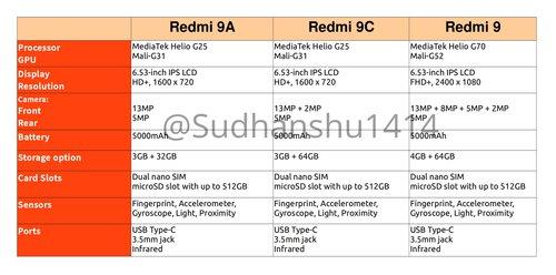 Specyfikacja serii Redmi 9 / fot. Sudhanshu