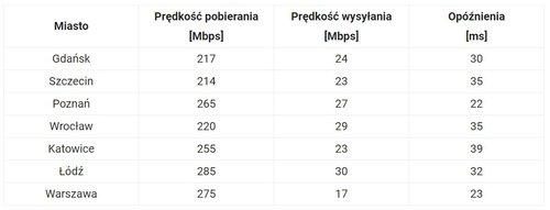 fot. speedtest.pl